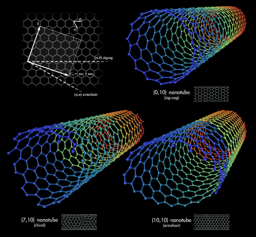 Types of Carbon Nanotubes - By Mstroeck, Created by Michael Ströck (mstroeck) on February 1, 2006. Released under the GFDL)CC BY-SA 3.0, https://commons.wikimedia.org/w/index.php?curid=847494