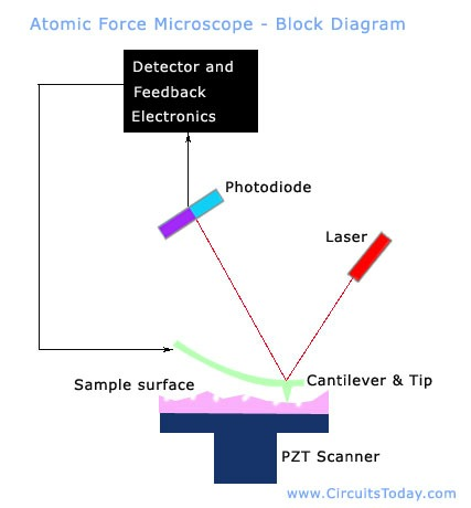 atomic force microscope from circuitstoday.com