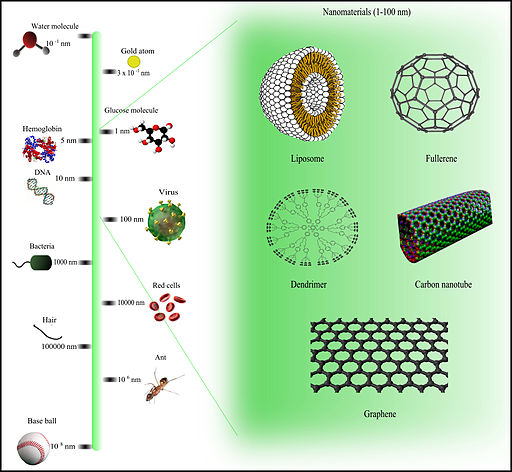 Comparison of the sizes of nanomaterials with those of other common materials by Sureshbup www.mdpi.com/1422-0067/15/5/7158 https://creativecommons.org/licenses/by-sa/3.0 via Wikimedia Commons