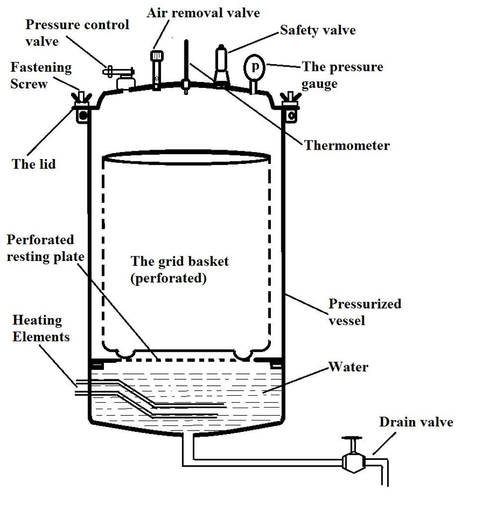 General diagram showing the main parts of a typical autoclave. Credit: MicroscopeMaster.com